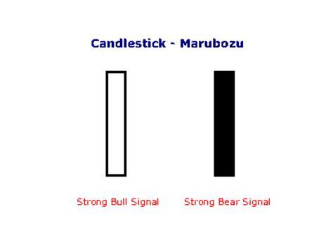 pattern white marubozu incredible charts candlestick charts