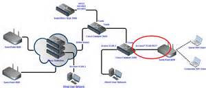 wireless corp guest wifi on sonicpoint ndr via cisco switches network engineering stack