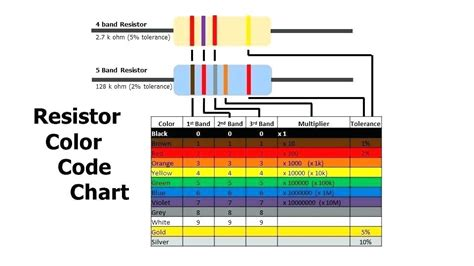 resistor color code 5 band 1000 ohm resistor color code 5 band todayss org