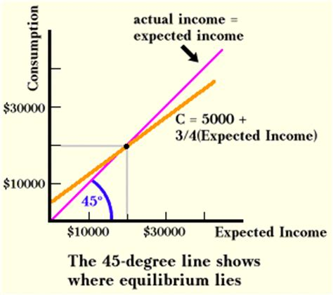 keynesian 45 degree diagram the simple keynesian model