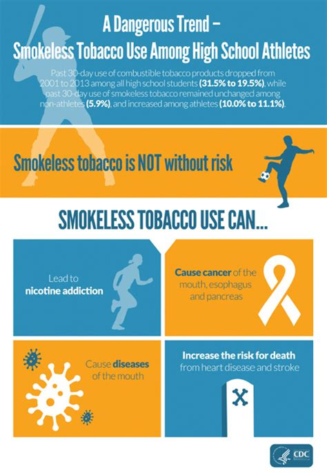 cdc data and statistics smoking tobacco use high school athletes using smokeless tobacco more than non