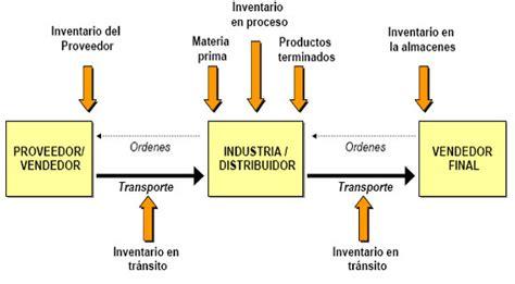 cadena de suministro manufactura logistic dolca procesos en la cadena de abastecimiento