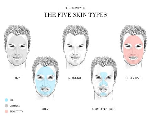 skin types men s winter skin care guide the compass
