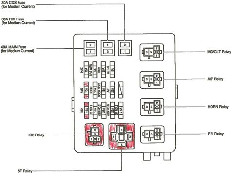 toyota tacoma fuse box diagram wiring forums