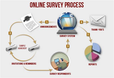 Do Online Surveys For Money Really Work - how to make money with online surveys successful business online