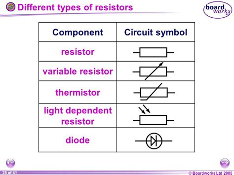types of resistor in physics ks4 physics resistance and power ppt
