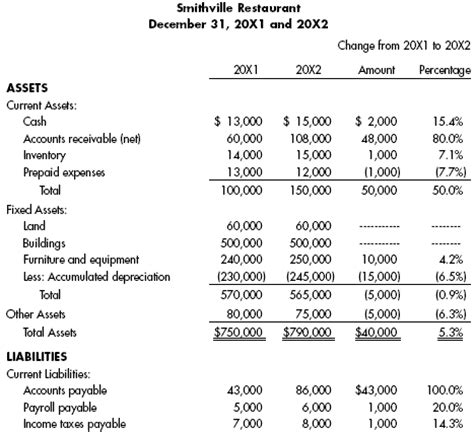 Restaurant Balance Sheet Template by Analysis And Interpretation Of Financial Statements E