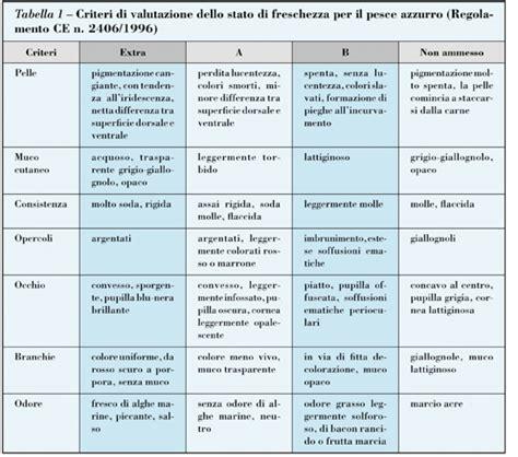 alimenti privi di iodio i prodotti ittici il portale di francesco