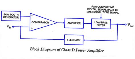 Power Lifier A D S lifier block diagram lifier free engine image for user