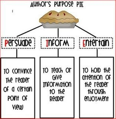 printable graphic organizer for author s purpose author s purpose chart classroom ideas pinterest