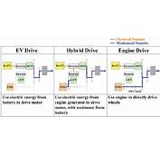 4 Electrified Powertrains  Cost Effectiveness And
