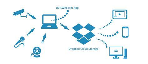 dropbox gratis c 243 mo descargar dropbox gratis rwwes