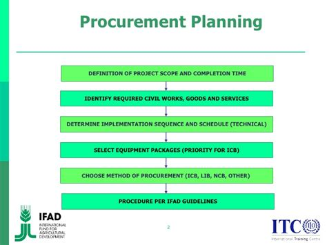 procurement management template procurement plan