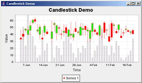 candlestick pattern recognition java jfreechart candle stick demo candlestick chart 171 chart