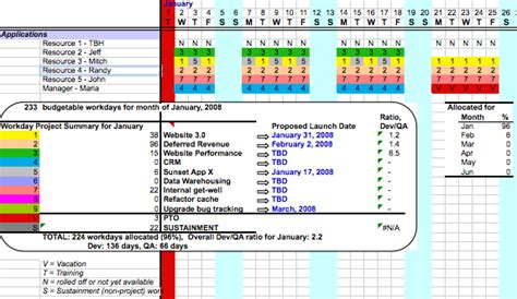 resource forecasting excel template resource planning spreadsheet tenrox