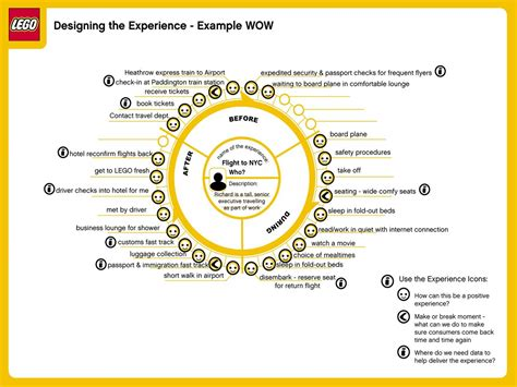 customer experience mapping template customer journey map as a tool in continuous improvement