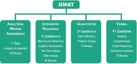 gmat test sections gmat study abroad