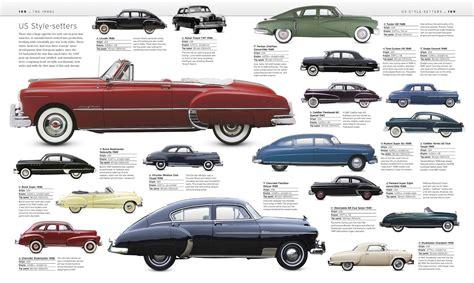 Auto Geschichte by Evolution Of Automobiles Www Pixshark Images