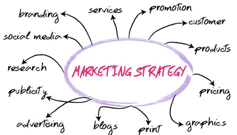 Ma In Management Vs Mba by The Importance Of Strategic Marketing Planning Ali Asadi
