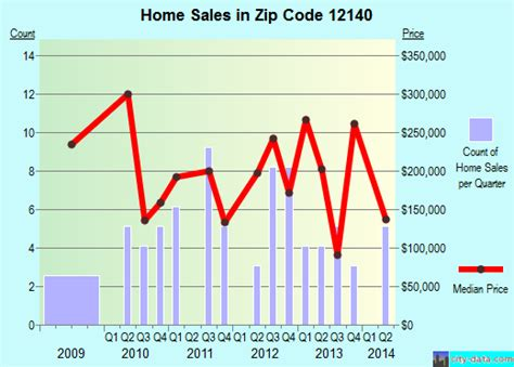 poestenkill ny zip code 12140 real estate home value