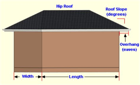 area of a square calculator hip roof calculate the area of a hip roof in square
