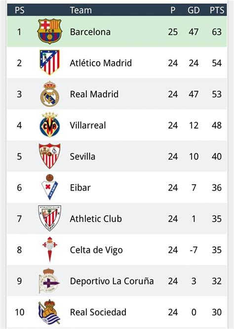 la liga top table la liga table right now football sport