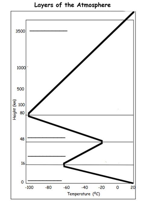 Atmosphere Layers Worksheet by 28 Atmosphere Worksheet Layers Of The Atmosphere