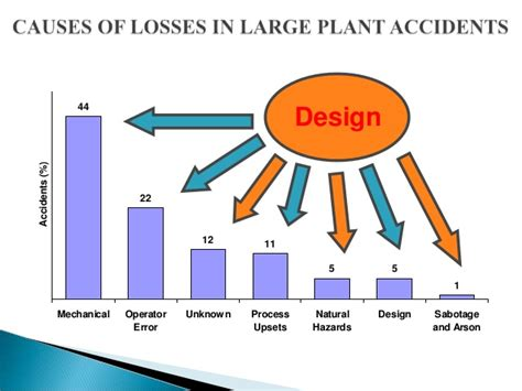 design guide lines aspect adalah plant layout design for safety aspect