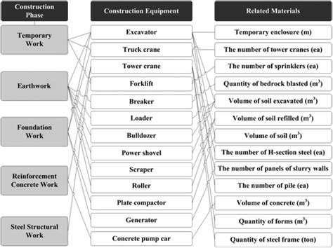 role  planning engineer  construction projects quora