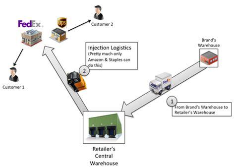 cadena de suministro kellogg s supply chain zappos supply chain