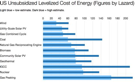 highest wattage solar panels 2017 cost of solar power vs cost of wind power coal nuclear