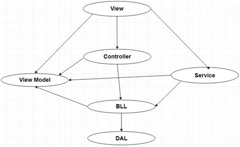 mvc layout hierarchy c mvc design pattern and asp net mvc solution structure