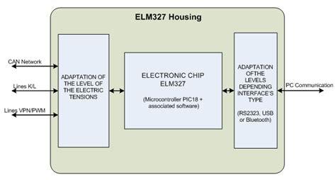 elm327 review about elm 327 obd2 interface car obd