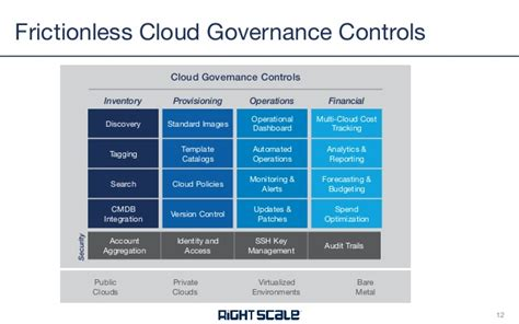 cloud policy template enterprise cloud governance a frictionless approach