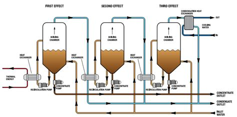 design calculations of multiple effect evaporator biological wastewater treatment zero liquid discharge