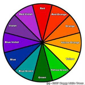 color wheel labeled 7th grade