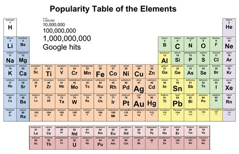 Cyanide Periodic Table by From Observation To Insight Jtotheizzoe Periodic