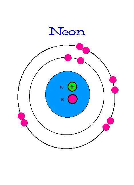 neon protons neutrons electrons h