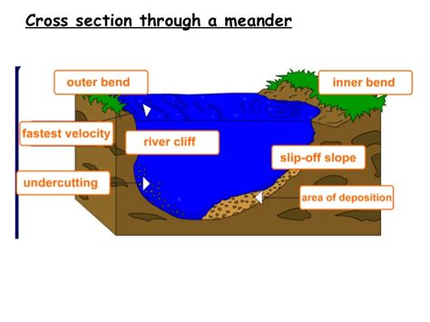 cross section of a river bend gcse rivers paper 1 physical geog21stc