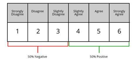 10 point likert scale template likert scale definition exles 53 sle questions