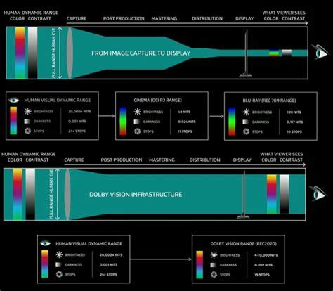Dolby 3000 No 151 oled tv topic prohardver hozz 225 sz 243 l 225 sok