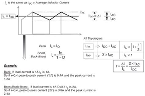 peak inductor current formula peak inductor current formula 28 images duty cycle is one key to buck converters output