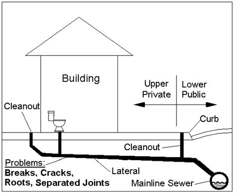 residential sewer line diagram pipe schematic septic get free image about wiring diagram