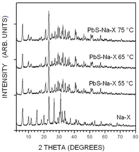 xrd pattern of zeolite x optical and structural properties of pbs nanoparticles in