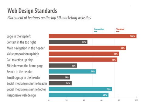 web layout design standards how to use research to win more links and shares
