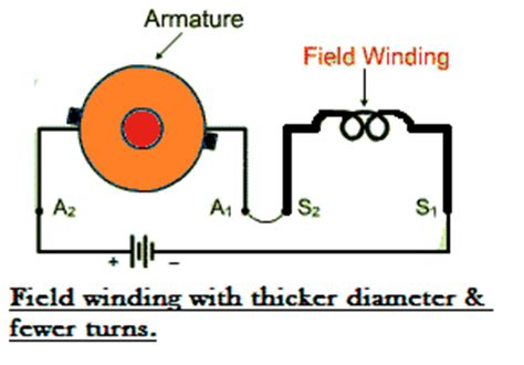 series wound dc motor or dc series motor