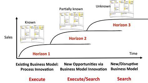 steve blank lean innovation management corporate innovation work