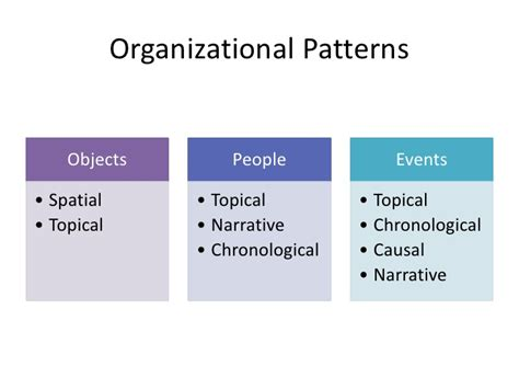 what pattern of organization does the speaker use informative speech objectives