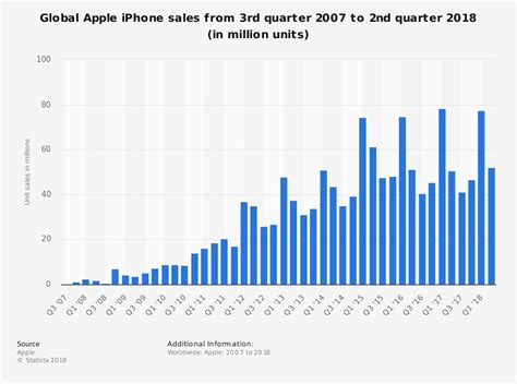 2016 phone sales newhairstylesformen2014com apple to announce iphone sales for third quarter of fy 2016