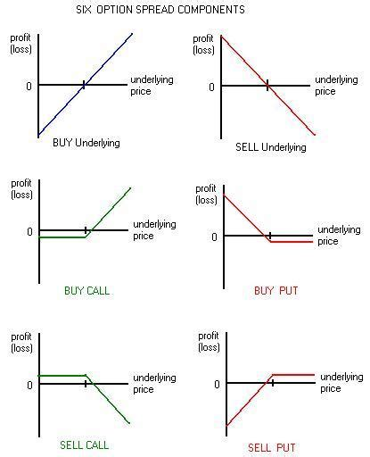 Sell Calendar Spread Options Explained Profit Loss Vs Price Graphs